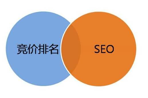 如何区分SEM和SEO